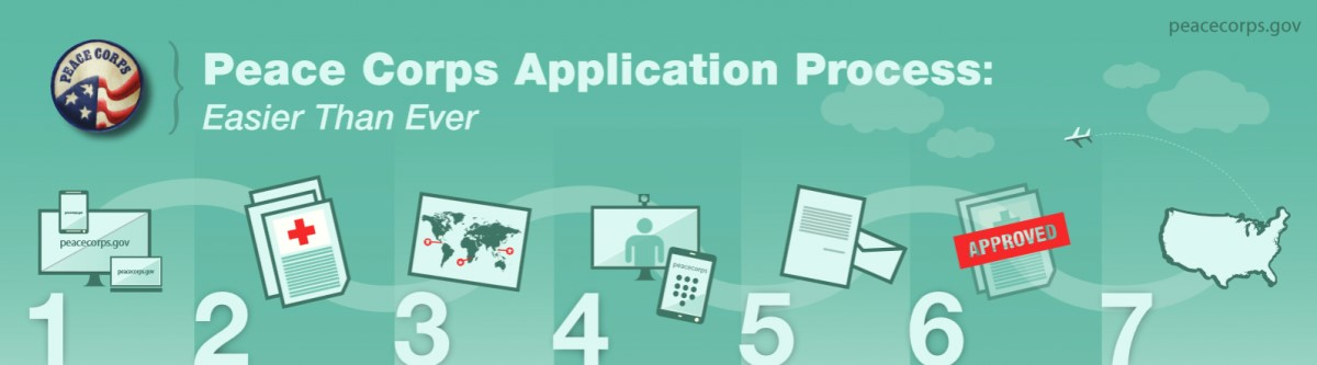 Peace Corps application process